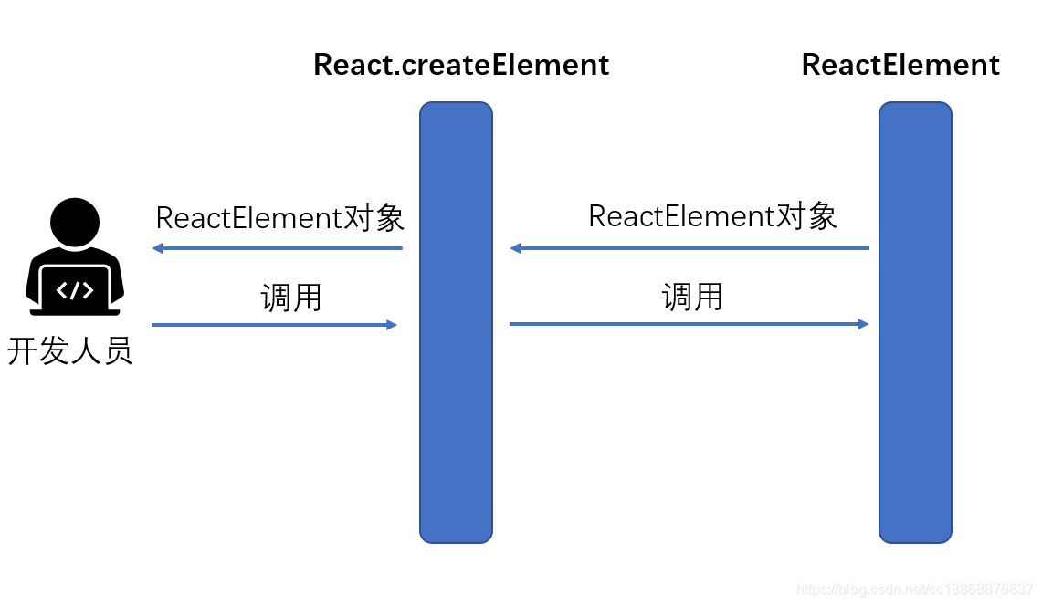 ReactElement