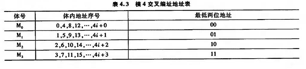 模4交叉编址地址表
