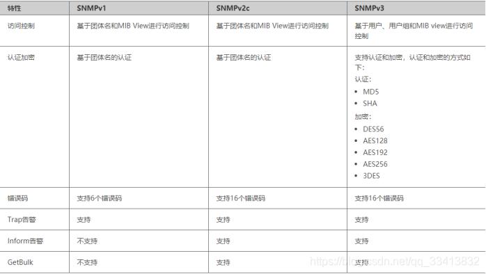 图2 SNMP版本特性