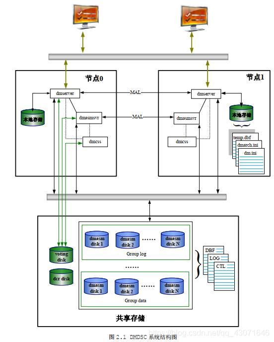 [外链图片转存失败,源站可能有防盗链机制,建议将图片保存下来直接上传(img-sWiG53nF-1609406467913)(../asset/start/DMDSCjqjgt.jpg)]