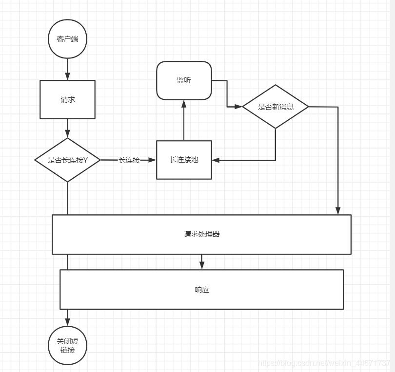 实现一个http服务器的简单思路