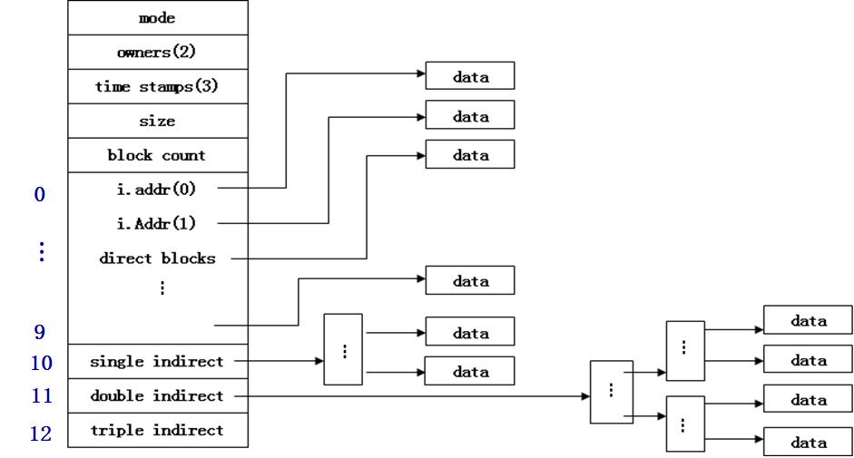 UNIX 3级增量索引