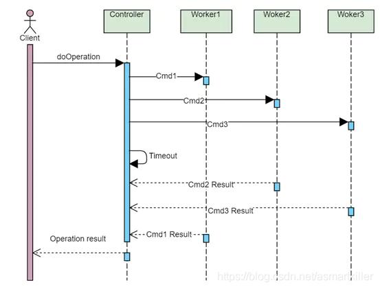 图1 架构模式