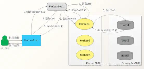 图4 架构数据流