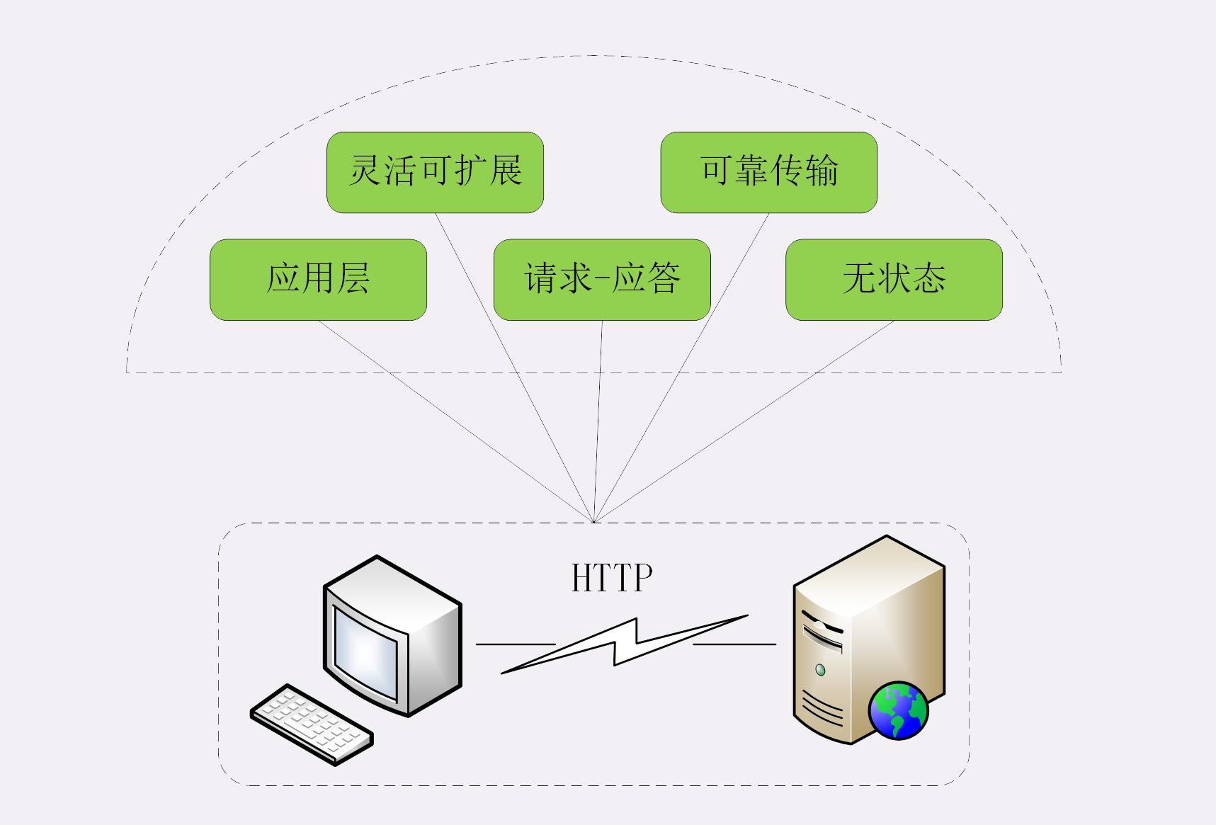 漫谈 HTTP 连接插图(1)