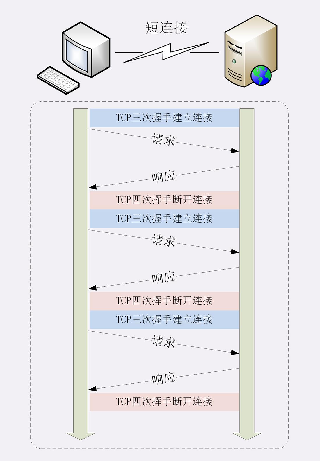 漫谈 HTTP 连接插图(2)