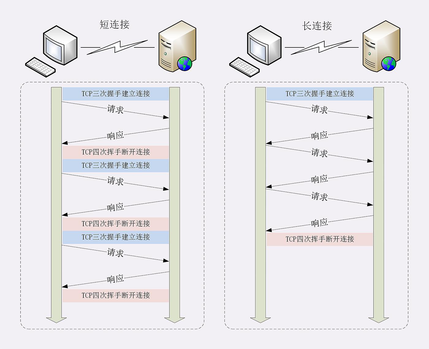 漫谈 HTTP 连接插图(3)