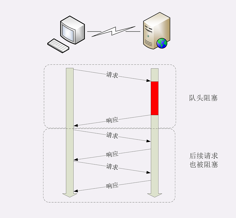 漫谈 HTTP 连接插图(4)