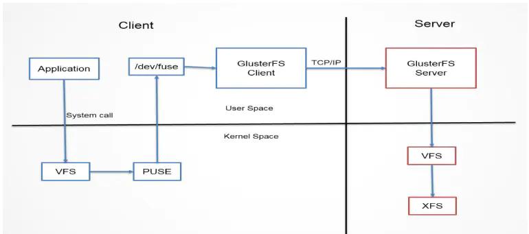 分布式存储之GlusterFS插图