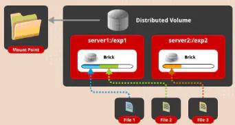 分布式存储之GlusterFS插图(1)