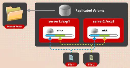 分布式存储之GlusterFS插图(2)