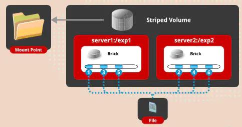 分布式存储之GlusterFS插图(3)