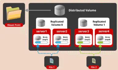 分布式存储之GlusterFS插图(4)