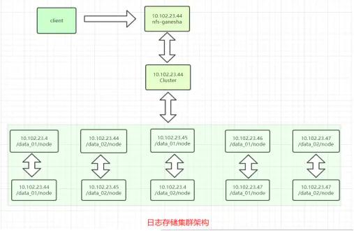 分布式存储之GlusterFS插图(6)