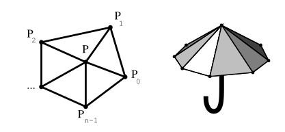 mesh拓扑结构