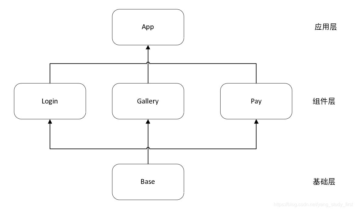 基础组件化架构