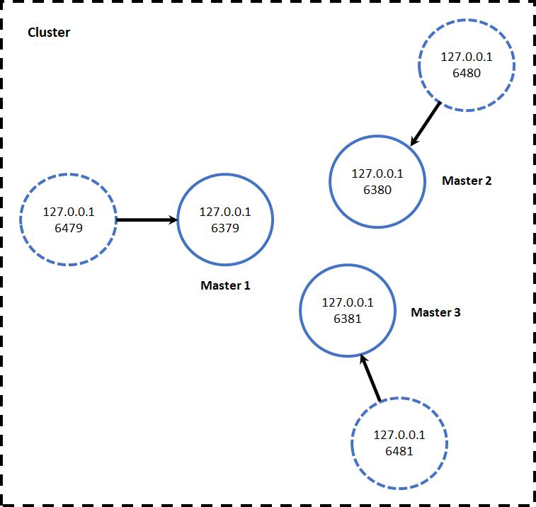 Redis集群环境搭建实践插图(1)