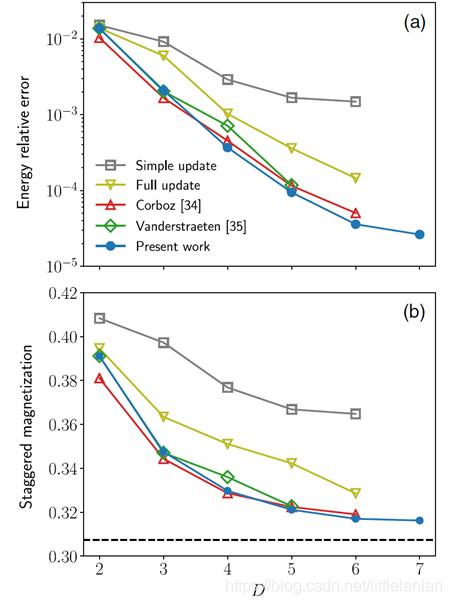 """图4所示。(a)二维S=1/2反铁磁海森堡模型与以前变分结果的相对误差[33,35]。精确度是相对于""""外推的QMC结果[95]""""进行测量的。(b)交错磁化的比较,虚线为外推的QMC结果[95]。简单而完整的更新引用数据也来自Ref.[34]。"""