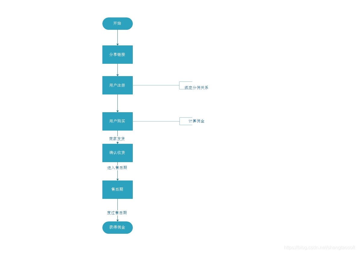 三级分销订单分佣流程