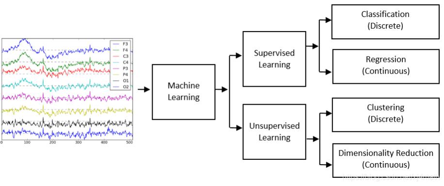 图2 基于监督学习和无监督学习的EEG机器学习应用
