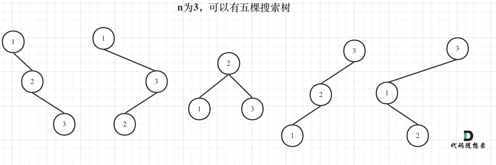 96.不同的二叉搜索树1