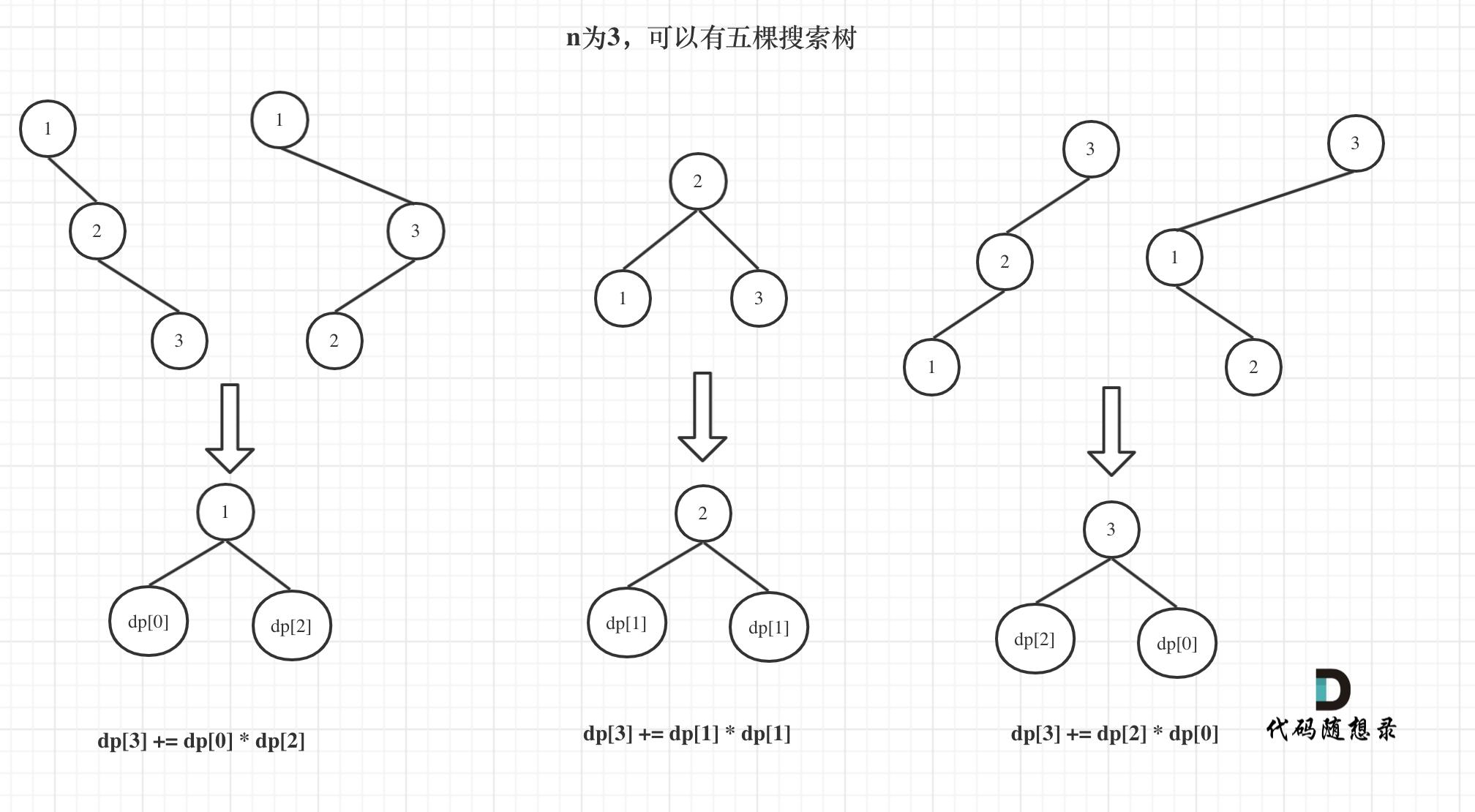 96.不同的二叉搜索树2