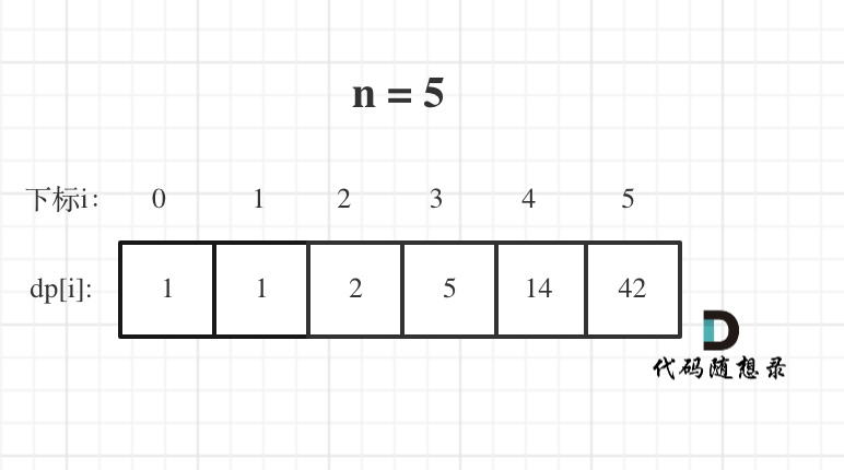 96.不同的二叉搜索树3