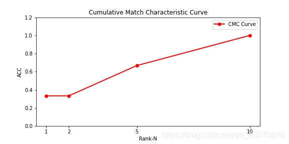 CMC曲线