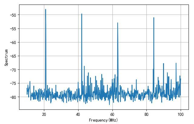 ▲ DSA815测量空中的频谱