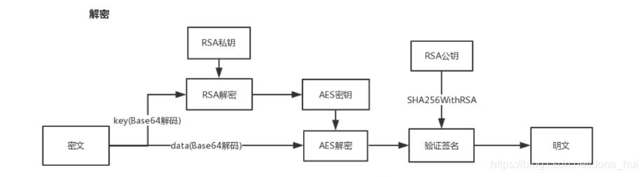 前端AES对称 + RSA非对称实现数据加密交互