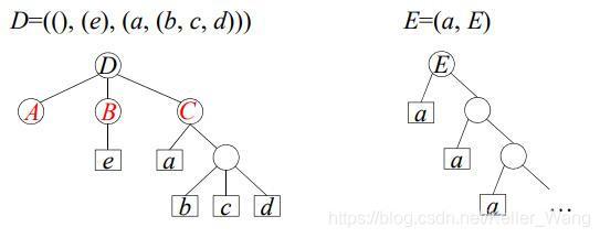广义表及图形表示举例图