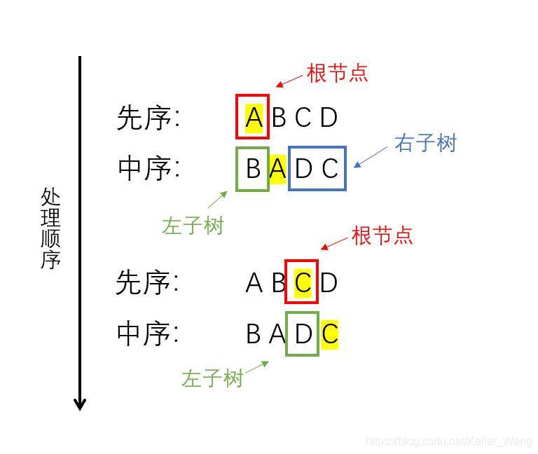 已知前/中序遍历次序构造二叉树示意图