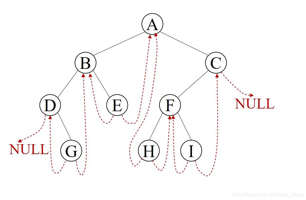 中序线索化结果图
