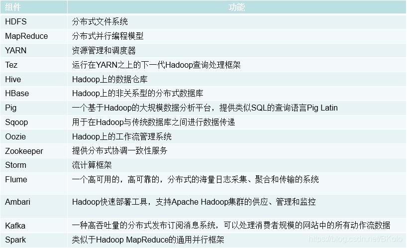 Hadoop项目结构
