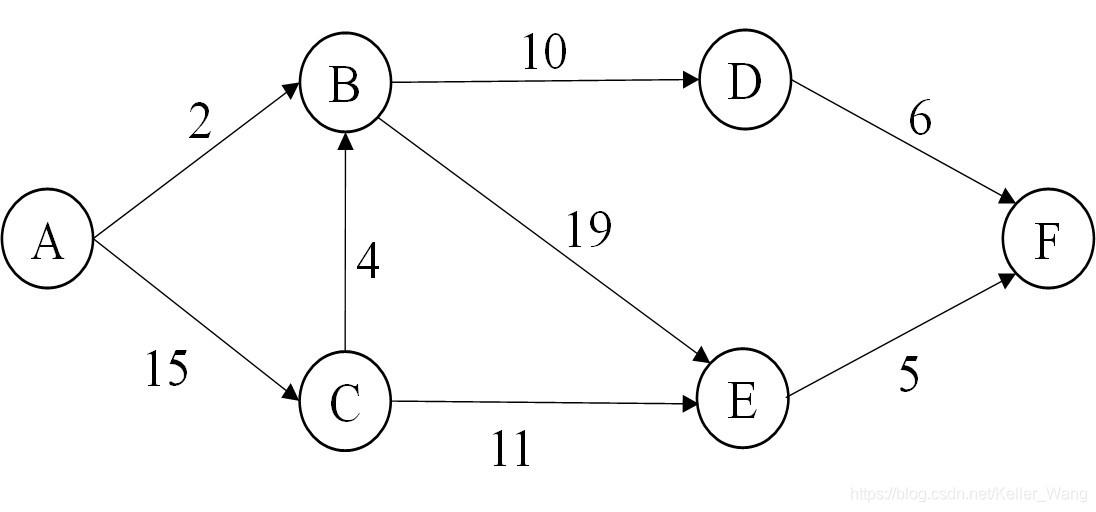 关键路径题图