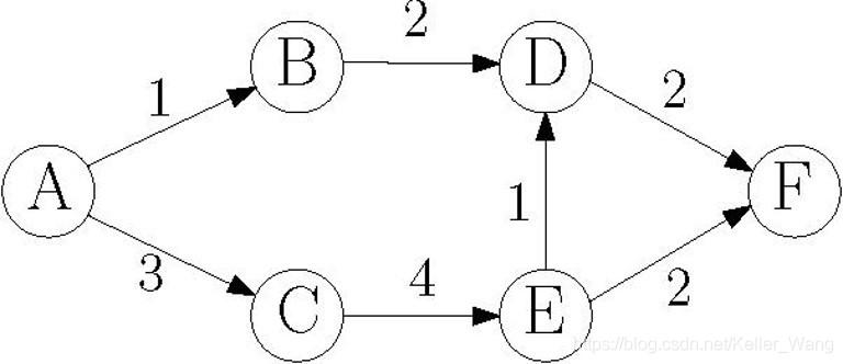 拓扑排序题图