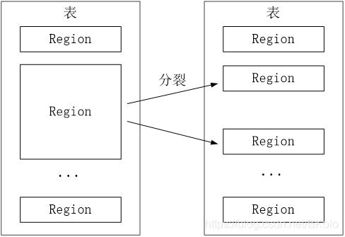 一个Region会分裂成多个新的Region