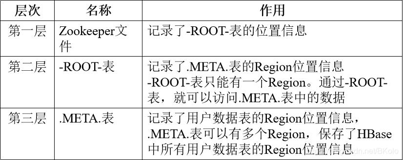 三层结构的名称和作用