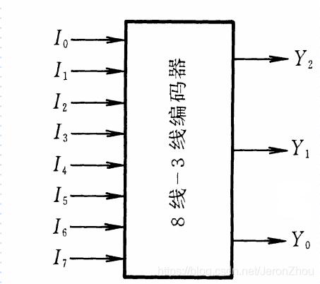 8线-3线编码器