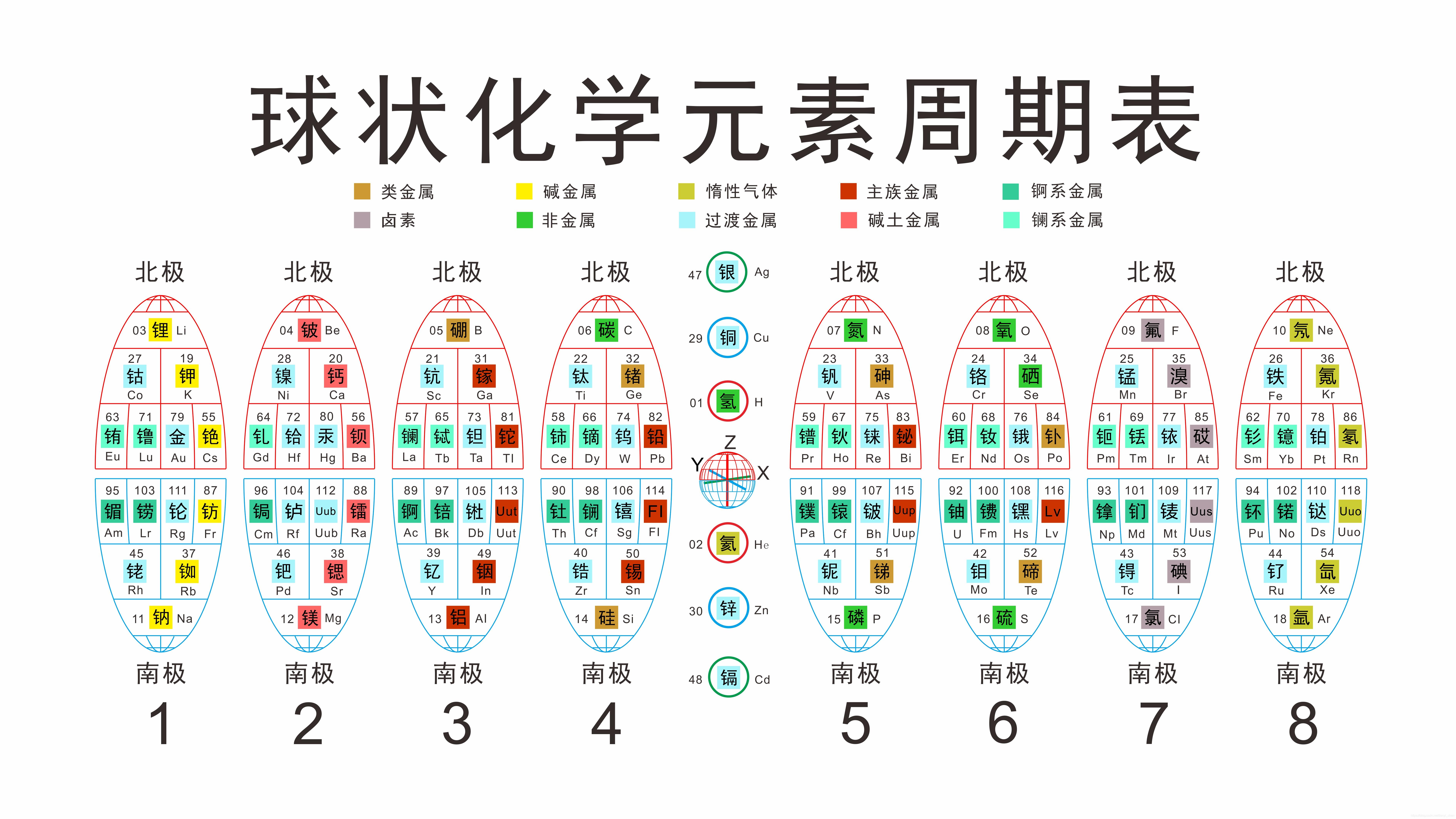 球状化学元素周期表