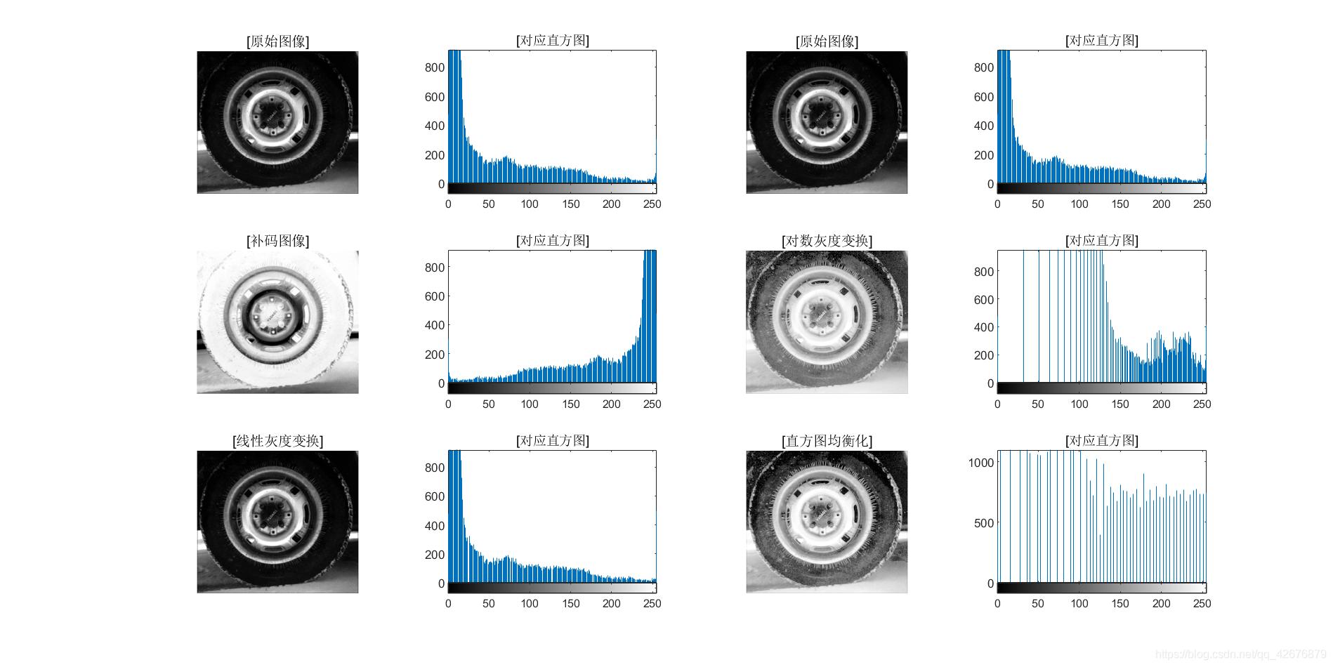 """图1-2 """"轮胎""""图像的灰度变换及其直方图均衡化"""