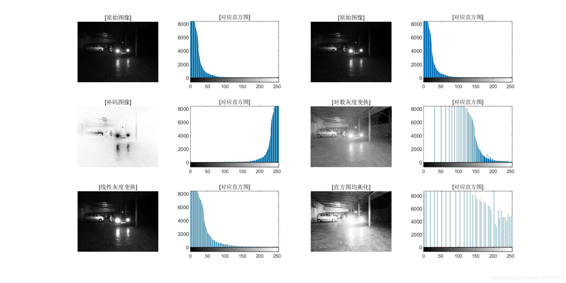 """图1-3 """"车库""""图像的灰度变换及其直方图均衡化"""