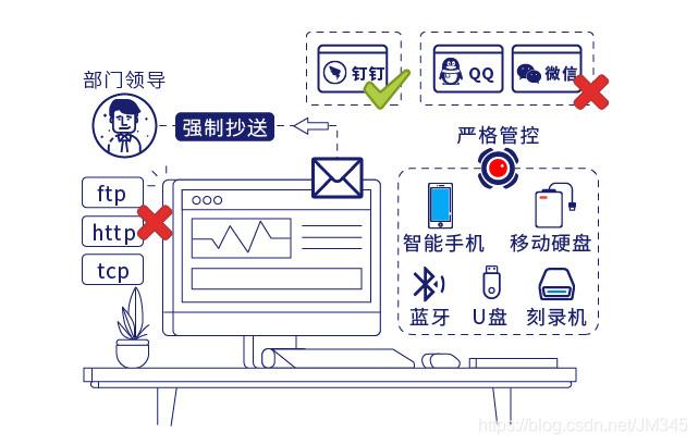 领航专业网管软件