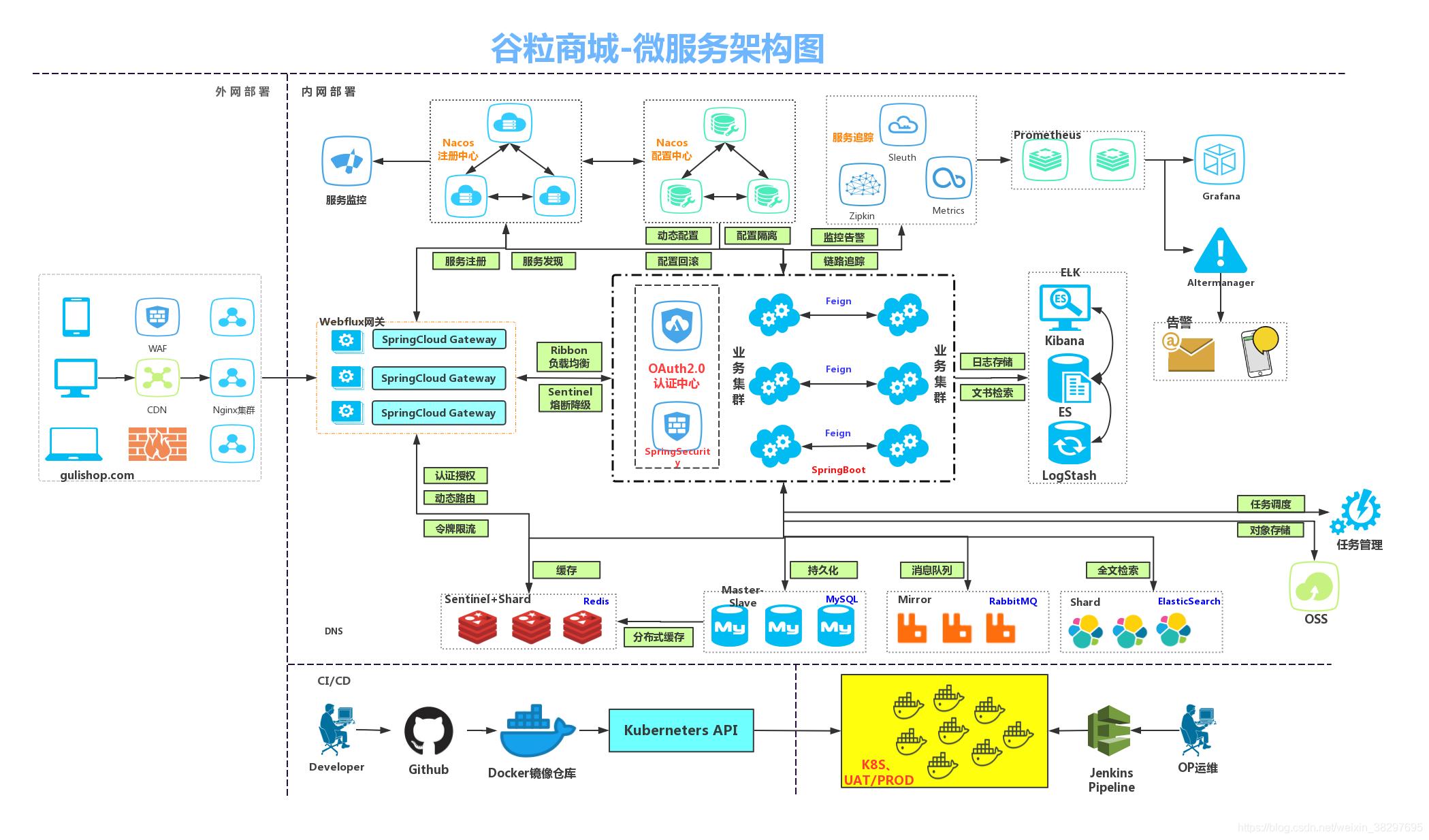 微服务架构高清大图