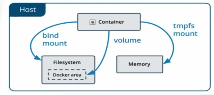Docker容器实战之数据持久化+网络模式+资源限制插图(1)