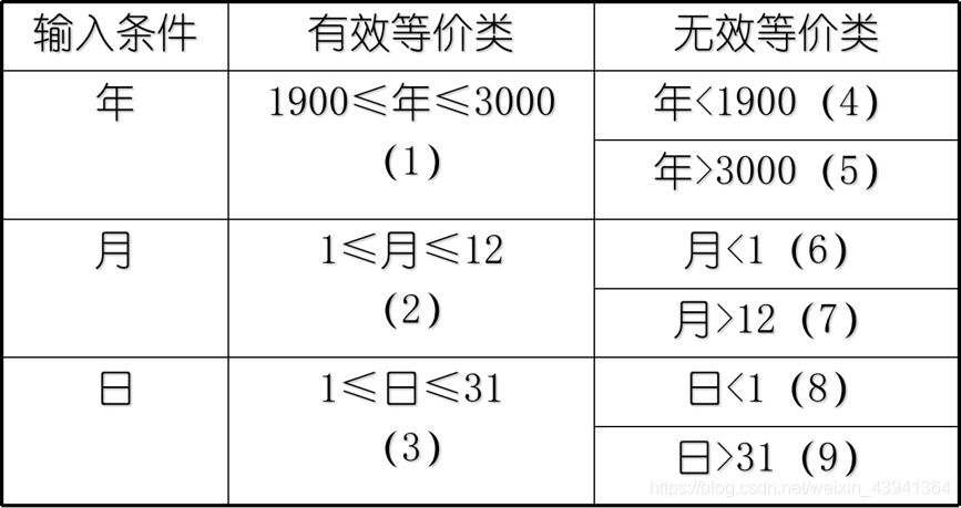 日期问题的等价类表