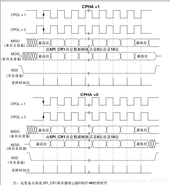 图中的CPOL就是SCK时钟信号