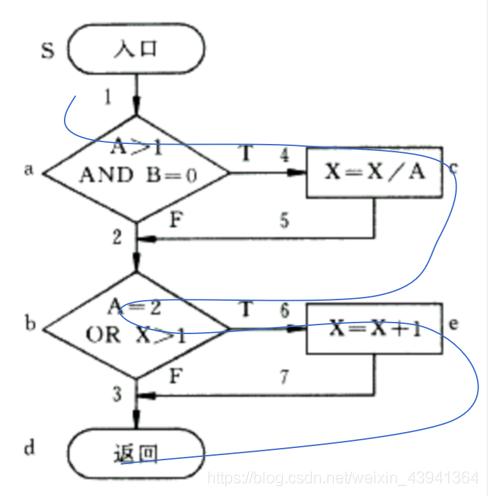 测试用例流程图
