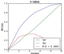 KS曲线图