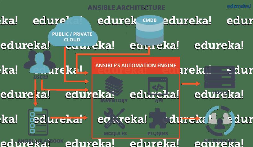 Ansible 介绍插图(1)